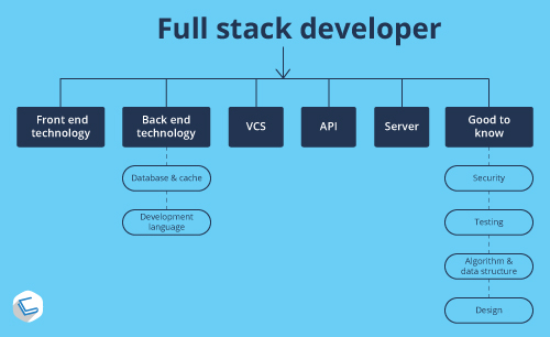 Full Stack Developer Jobs in Chennai - Info graphics