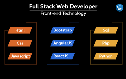 The 2020 Road Map To Becoming a Full Stack Web Developer