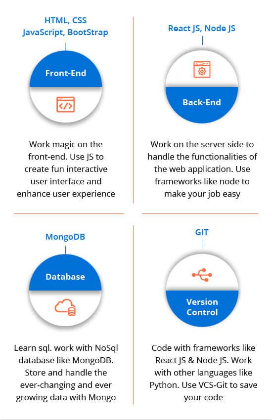 Full Stack Developer course in Chennai Infographics for mobile