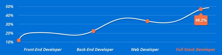 Full Stack Developer Course in Chennai Salary Chart